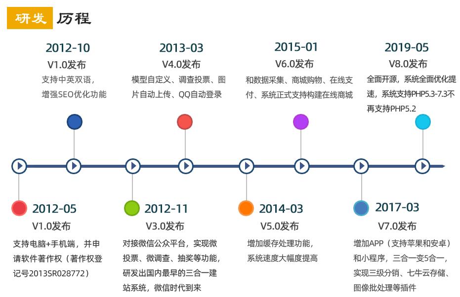 五站合一企业网站源码哪个好(企业flash网站源码) (https://www.oilcn.net.cn/) 网站运营 第5张